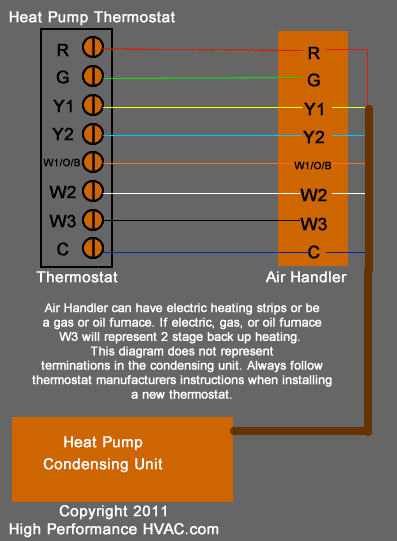 Thermostat Wiring Diagrams [Wire Installation] Simple Guide | Hvac Thermostat Wiring Color Code |  | High Performance HVAC