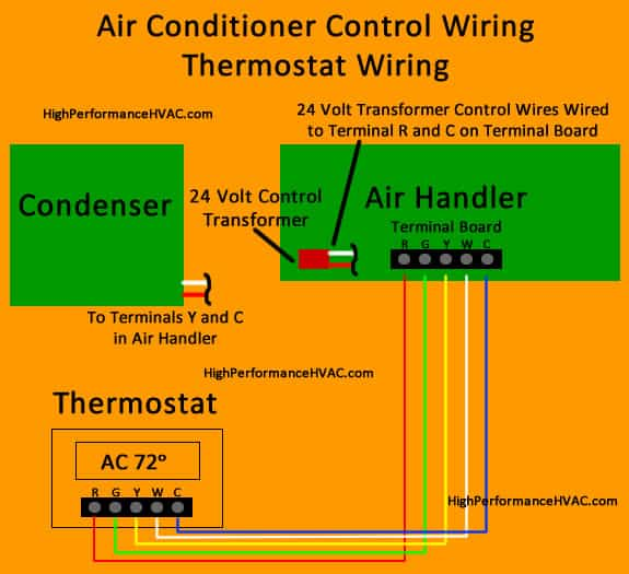 Thermostat Wiring Diagrams [Wire Installation] Simple Guide | Hvac Wiring Diagrams 101 |  | High Performance HVAC